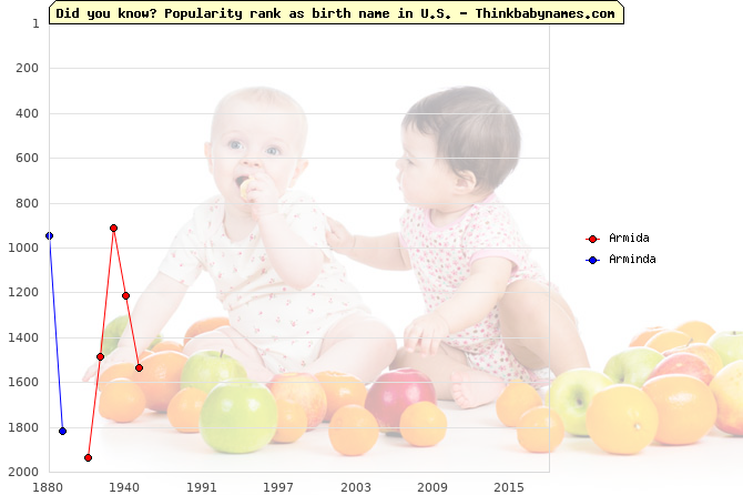 Top 1000 baby names ranking of Armida, Arminda in U.S.