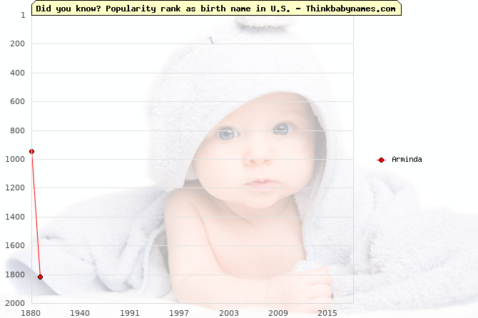 Top 1000 baby names ranking of Arminda name in U.S.