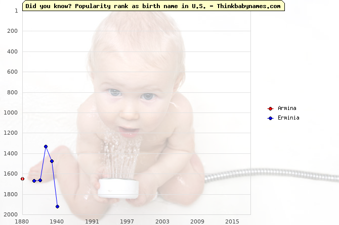 Top 2000 baby names ranking of Armina, Erminia in U.S.