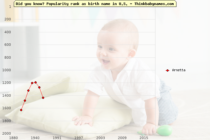 Top 2000 baby names ranking of Arnetta name in U.S.