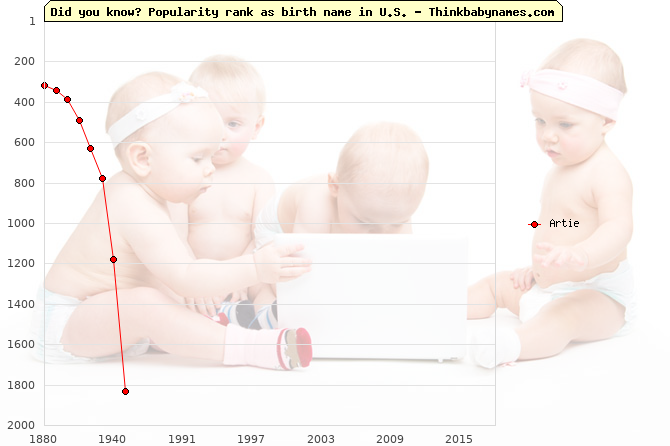 Top 2000 baby names ranking of Artie name in U.S.