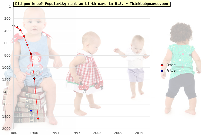 Top 2000 baby names ranking of Artie, Artis in U.S.