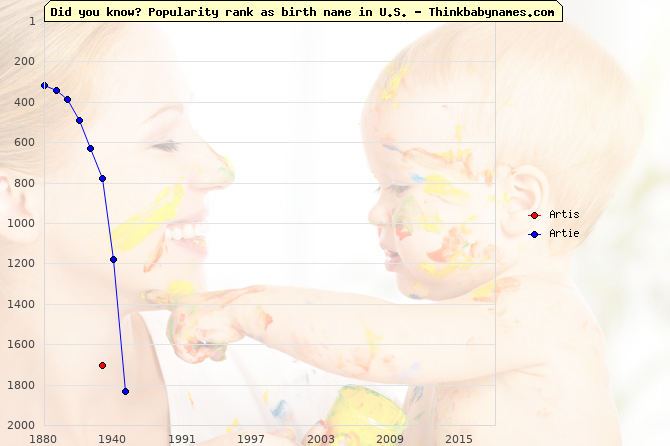 Top 2000 baby names ranking of Artis, Artie in U.S.