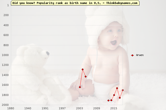 Top 2000 baby names ranking of Arwen in U.S.