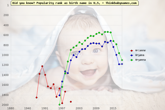 Top 2000 baby names ranking of Arianne, Aryana, Aryanna in U.S.