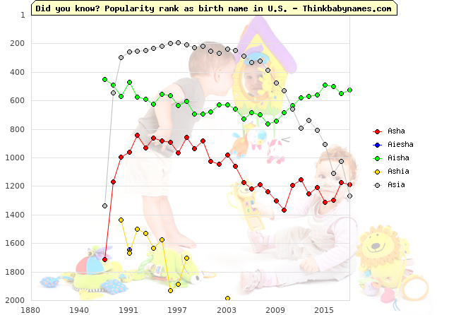 Top 2000 baby names ranking of Asha, Aiesha, Aisha, Ashia, Asia in U.S.