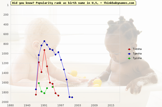 Top 2000 baby names ranking of Tiesha, Tyesha, Tyisha in U.S.