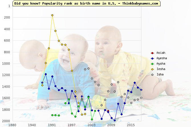 Top 2000 baby names ranking of Asiah, Ayesha, Aysha, Iesha, Isha in U.S.
