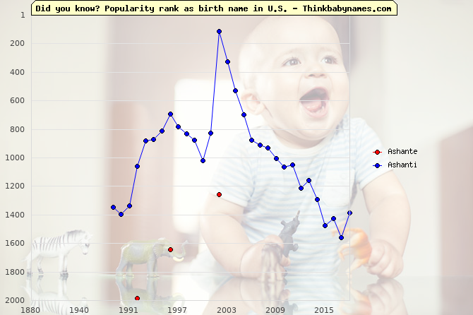 Top 2000 baby names ranking of Ashante, Ashanti in U.S.