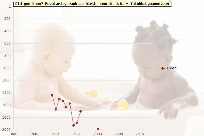 Top 2000 baby names ranking of Ashia name in U.S.