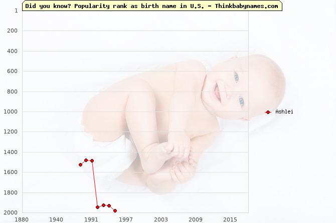 Top 2000 baby names ranking of Ashlei name in U.S.