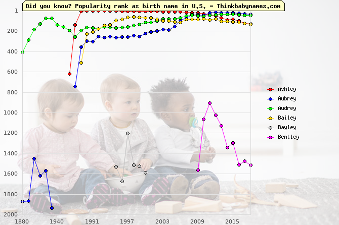 Top 2000 baby names ranking of -ey names: Ashley, Aubrey, Audrey, Bailey, Bayley, Bentley