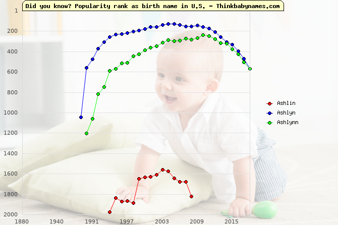 Top 2000 baby names ranking of Ashlin, Ashlyn, Ashlynn in U.S.