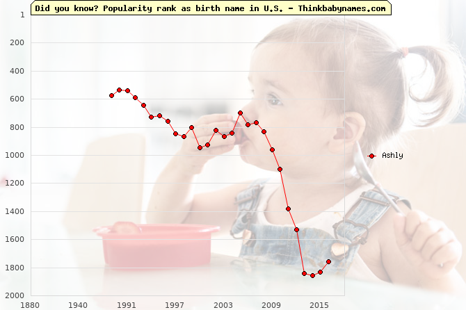 Top 2000 baby names ranking of Ashly name in U.S.