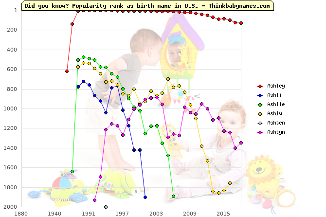 Top 2000 baby names ranking of Ashley, Ashli, Ashlie, Ashly, Ashten, Ashtyn in U.S.