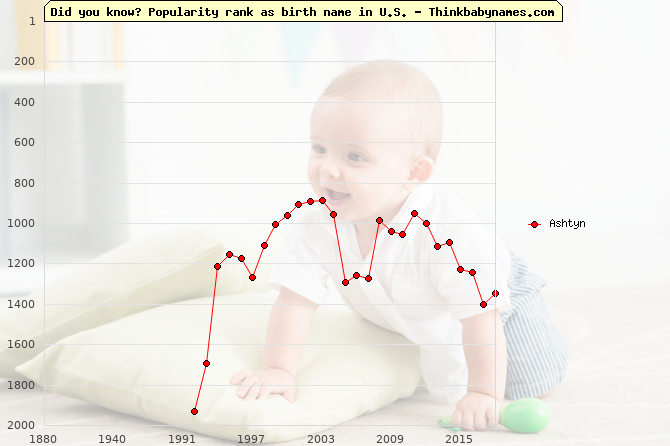 Top 2000 baby names ranking of Ashtyn name in U.S.