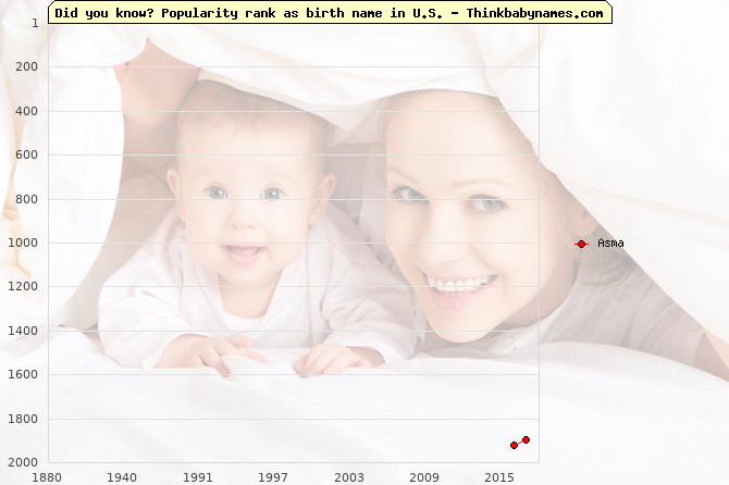 Top 2000 baby names ranking of Asma name in U.S.