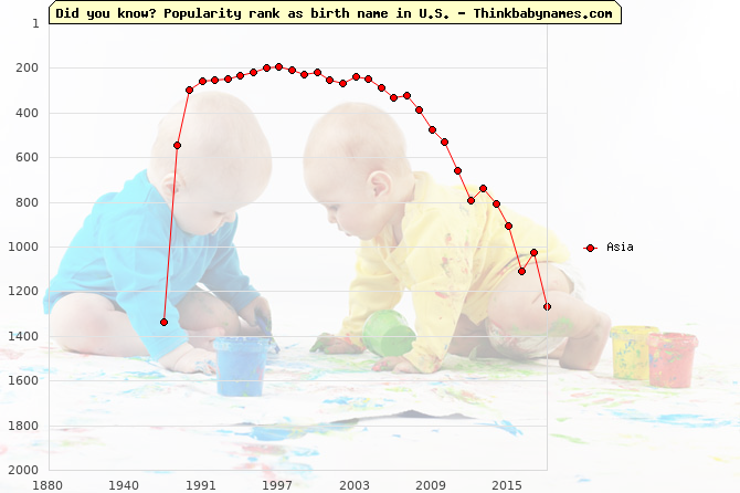 Top 2000 baby names ranking of Asia in U.S.