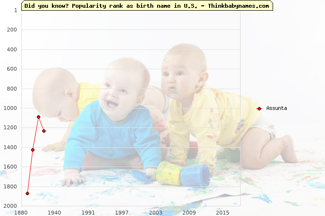 Top 2000 baby names ranking of Assunta name in U.S.