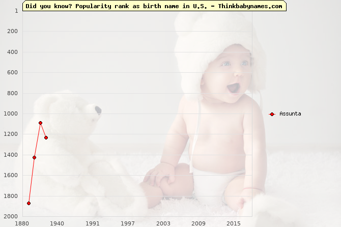 Top 2000 baby names ranking of Assunta in U.S.