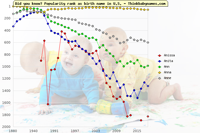 Top 2000 baby names ranking of Anissa, Anita, Ann, Anna, Anne in U.S.