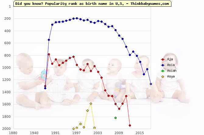 Top 2000 baby names ranking of Aja, Asia, Asiah, Asya in U.S.