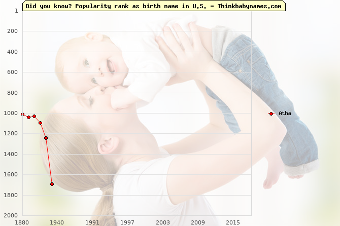 Top 2000 baby names ranking of Atha name in U.S.