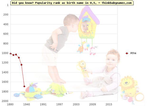 Top 2000 baby names ranking of Atha in U.S.