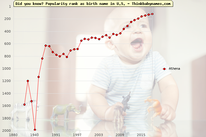 Top 2000 baby names ranking of Athena in U.S.