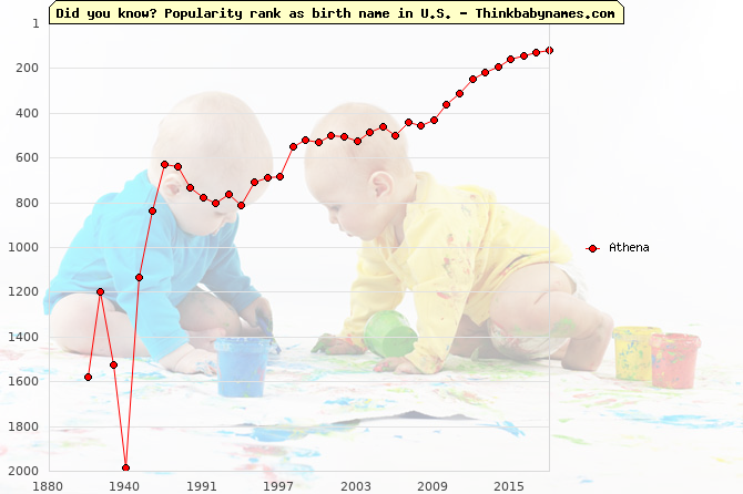 Top 2000 baby names ranking of Athena name in U.S.