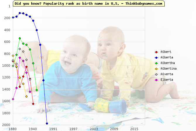 Top 2000 baby names ranking of Albert, Alberta, Albertha, Albertina, Alverta, Elberta in U.S.