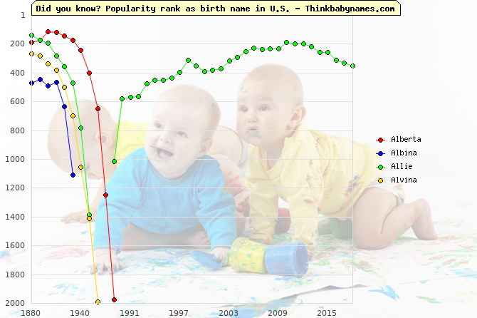 Top 2000 baby names ranking of Alberta, Albina, Allie, Alvina in U.S.