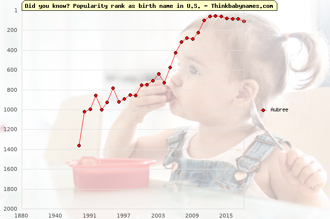 Top 2000 baby names ranking of Aubree name in U.S.