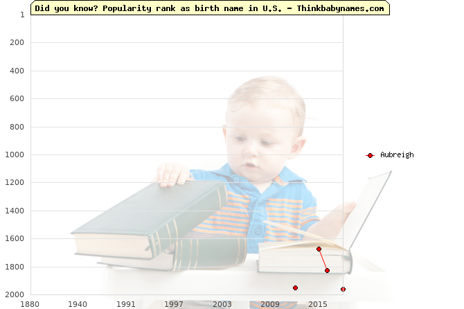Top 2000 baby names ranking of Aubreigh name in U.S.