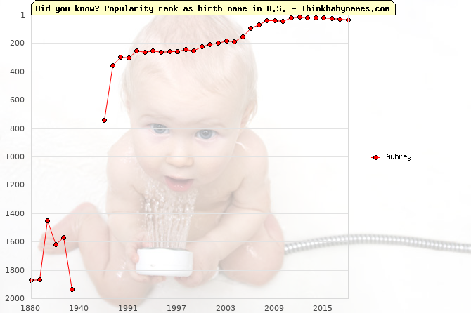 Top 2000 baby names ranking of Aubrey name in U.S.