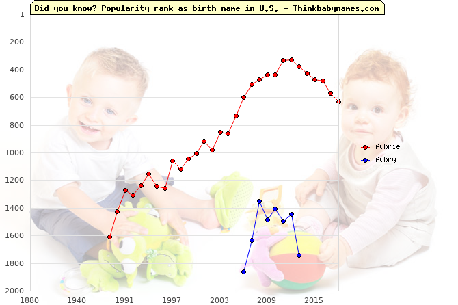 Top 2000 baby names ranking of Aubrie, Aubry in U.S.