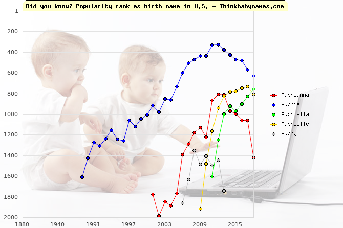 Top 2000 baby names ranking of Au- names: Aubrianna, Aubrie, Aubriella, Aubrielle, Aubry