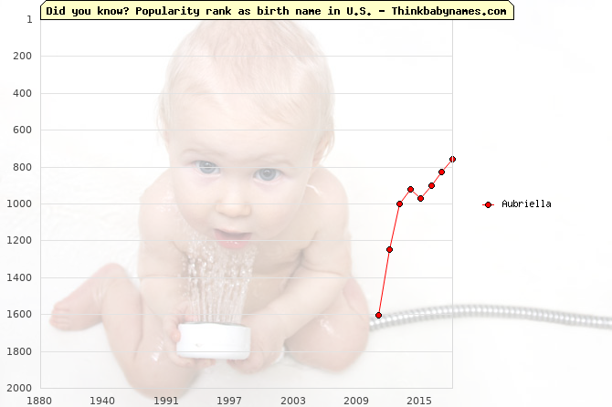 Top 2000 baby names ranking of Aubriella name in U.S.