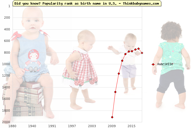 Top 2000 baby names ranking of Aubrielle name in U.S.