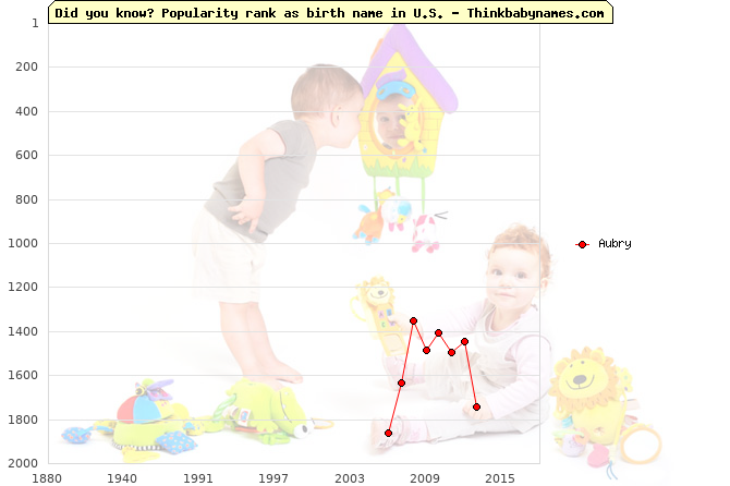 Top 2000 baby names ranking of Aubry name in U.S.