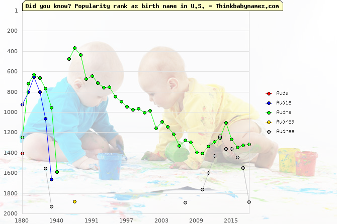 Top 2000 baby names ranking of Au- names: Auda, Audie, Audra, Audrea, Audree