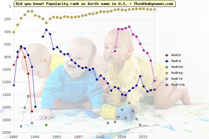 Top 2000 baby names ranking of Audie, Audra, Audrea, Audrey, Audrie, Audrina in U.S.