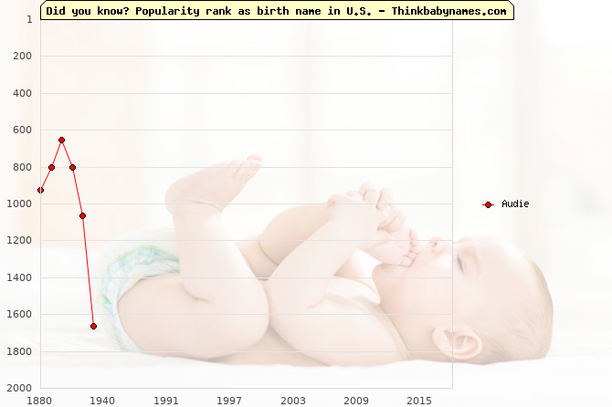 Top 2000 baby names ranking of Audie name in U.S.