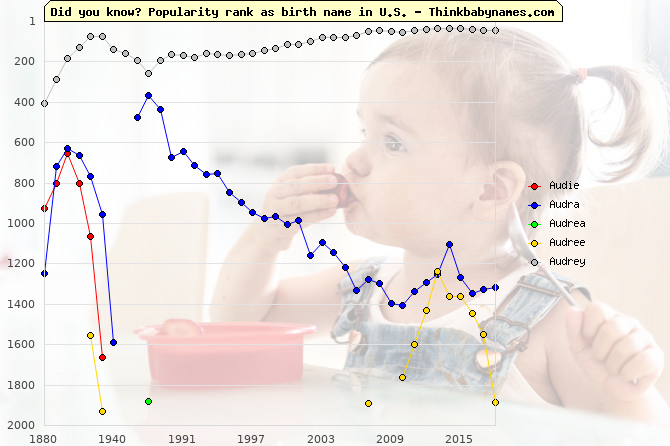 Top 2000 baby names ranking of Audie, Audra, Audrea, Audree, Audrey in U.S.
