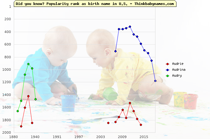 Top 2000 baby names ranking of Audrie, Audrina, Audry in U.S.
