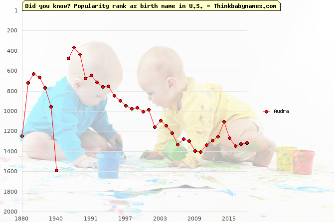 Top 2000 baby names ranking of Audra name in U.S.