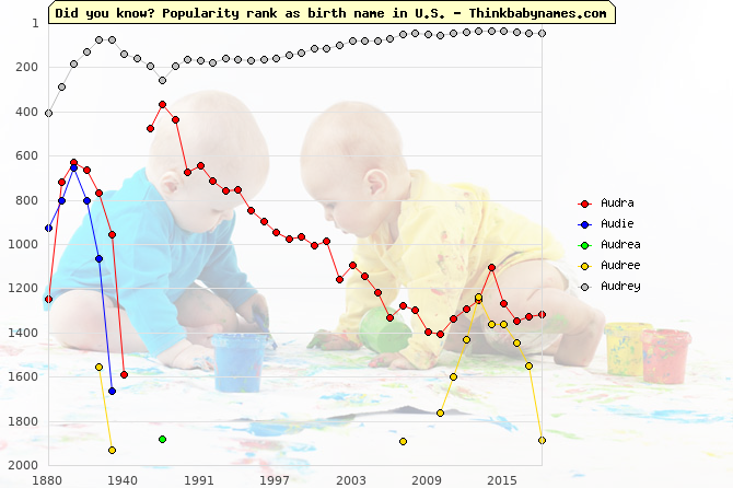 Top 2000 baby names ranking of Audra, Audie, Audrea, Audree, Audrey in U.S.
