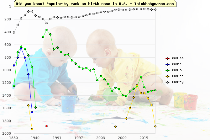 Top 2000 baby names ranking of Audrea, Audie, Audra, Audree, Audrey in U.S.