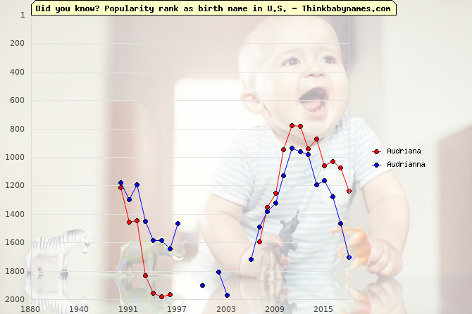 Top 2000 baby names ranking of Audriana, Audrianna in U.S.