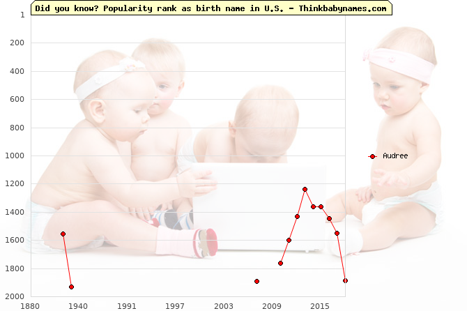 Top 2000 baby names ranking of Audree name in U.S.
